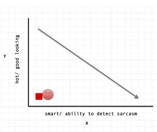 deadbeat girlfriend on hot vs smart